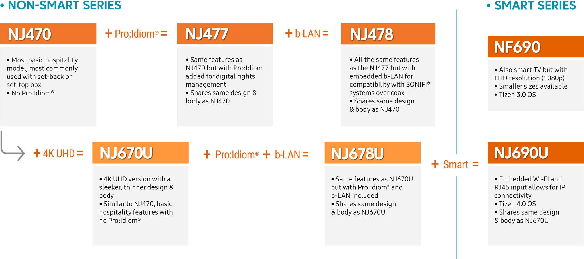 Samsung TV Progression Chart